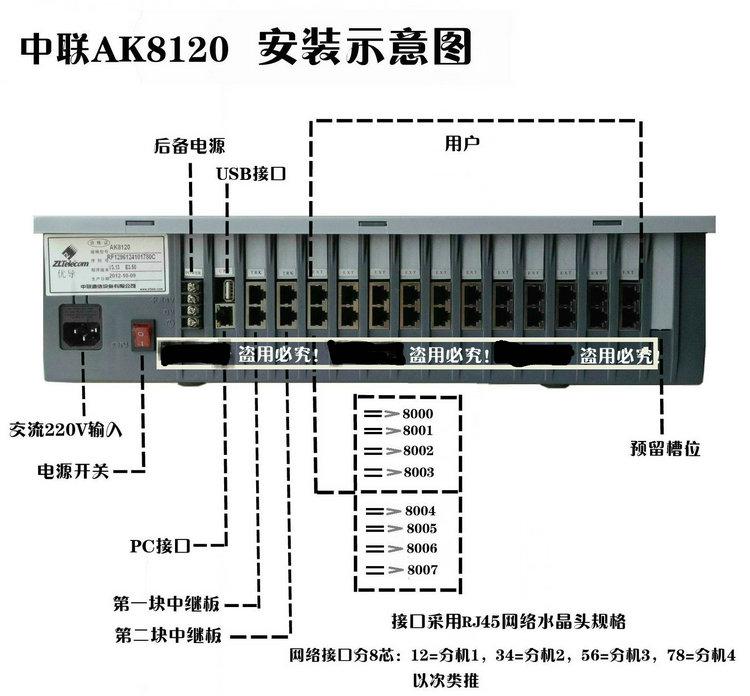 中联ak8120程控电话交换机系列